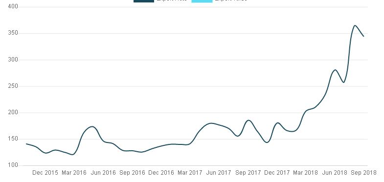 Price Chart - Metanilic Acid
