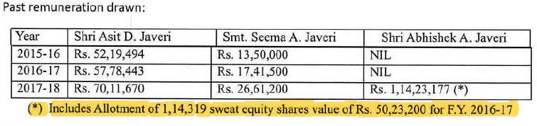 Sweat Equity Valuation