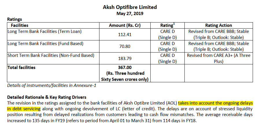 Aksh defaults on Debt