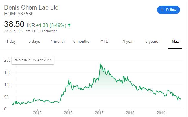 Stock Price - Denis Chem Lab