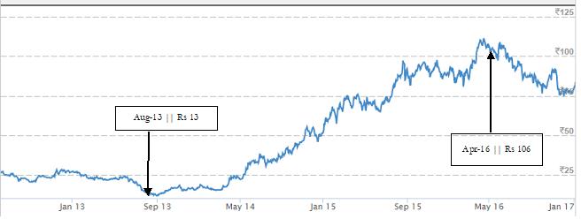 leyland-2014-stock-price.png