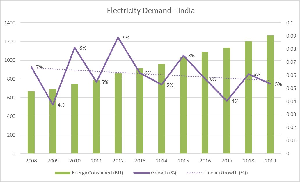 Electricity Demand - India