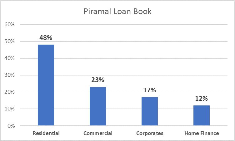 Loan Book - Piramal