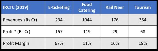 Table 2 - segment profits